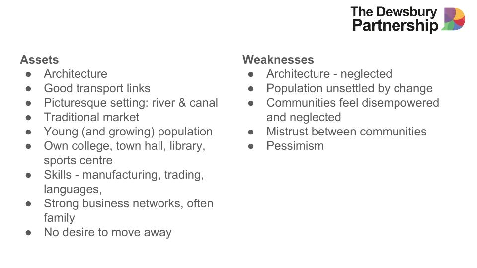 image of Assets & Weaknesses of Dewsbury